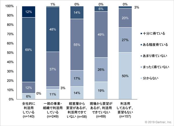 データ利活用の状況 × ビジネスへの成果 出典:ガートナー (ITデマンド・リサーチ)/調査:2018年11月