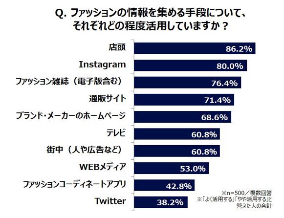 eef7554726d0bd それに続き、半数以上が「通販サイト」(71.4%)や「ブランド・メーカーのホームページ」(68.6%)、「テレビ」(60.8%)、「街中(人や広告  ...