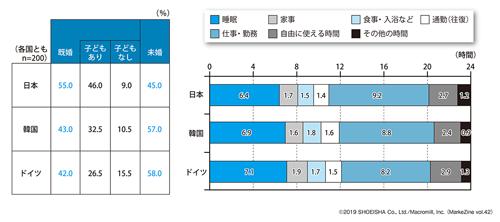 図表1 「基本プロフィール」と「1日の生活時間」(タップで拡大)