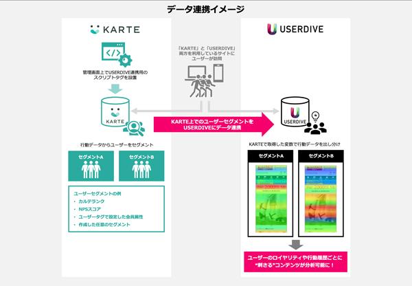 「USERDIVE」と「KARTE」の連携イメージ