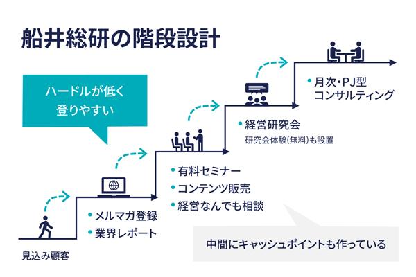 船井総研ホールディングス2016年決算資料を基に作成