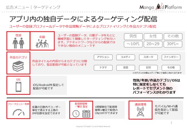 「MangaAdPlatform」のターゲティング配信