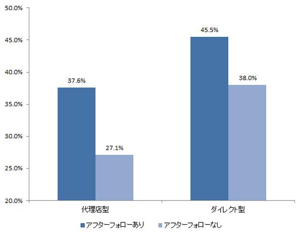 アフターフォローの有無別 商品を十分理解している契約者の割合