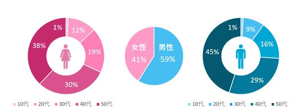 「ニュースパス」ユーザーの性別・年齢分布