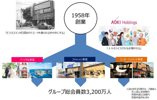AOKIホールディングスのビジネスモデル