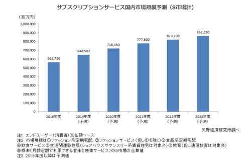 出典:2019サブスクリプション(定額)サービスの実態と展望https://www.yano.co.jp/press-release/show/press_id/2114(タップで拡大)