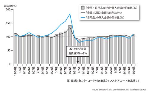 図表1 100人あたり購入金額 前年比(2013年12月30日週~2014年6月30日週)(タップで拡大)