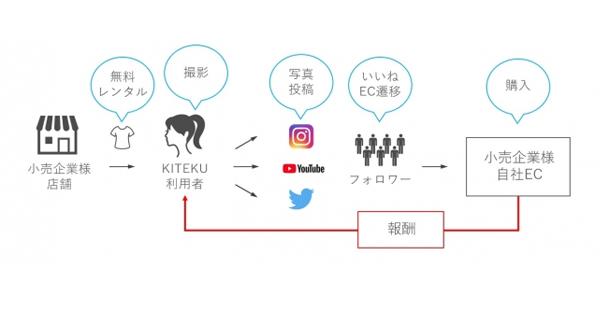 「KITEKU」のビジネススキーム