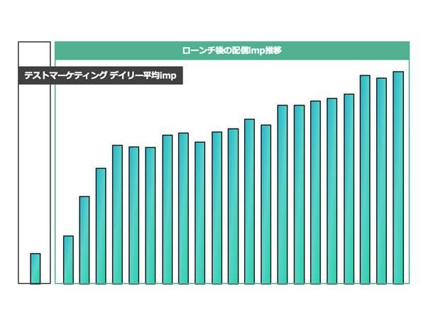 2019年7月実施のテストマーケティングにおけるデイリーのimp平均値/ローンチ後の配信imp推移(2019年8月)