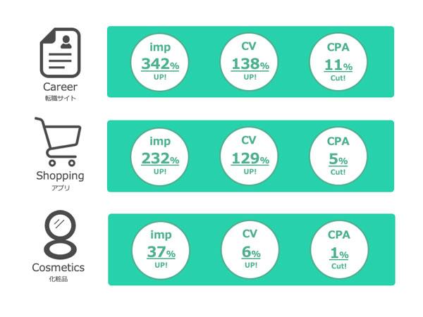各カテゴリにおける上位商材の一例(2019年8月19~25日)
