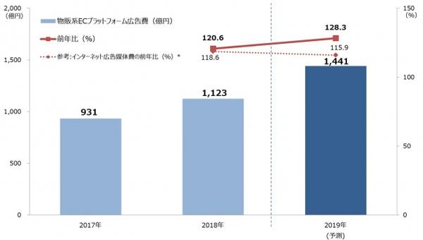 「物販系ECプラットフォーム広告費」の推移