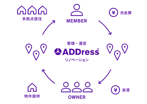 ADDressの概念図