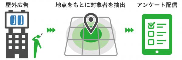 「ジオターゲティング調査」の利用イメージ