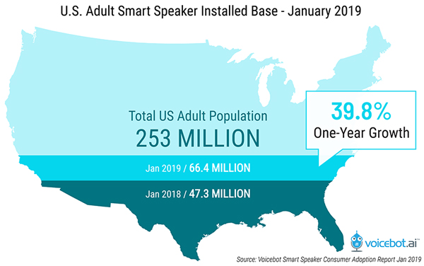 出典:U.S. Smart Speaker Ownership Rises 40% in 2018 to 66.4 Million and Amazon Echo Maintains Market Share Lead Says New Report from Voicebot | Voicebot.ai