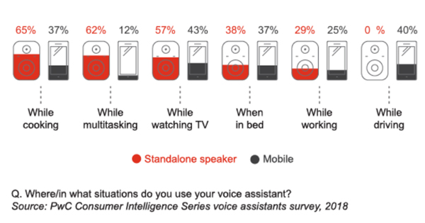 出典:Prepare for the voice revolution|PWC