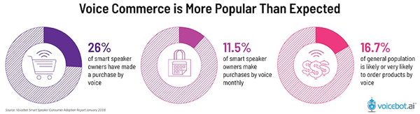 出典:Voice Shopping is Monthly Habit for 11.5% of Smart Speaker Owners│Voicebot.ai