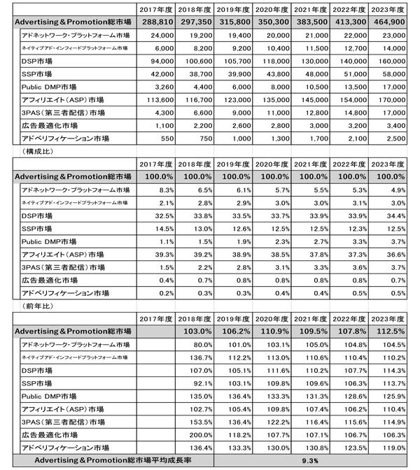 Advertising&Promotion総市場推移(単位:百万円)