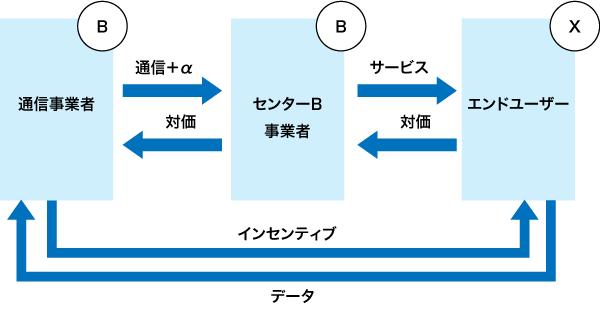 B2B2Xモデル(同書p.197 図5を基に作成)
