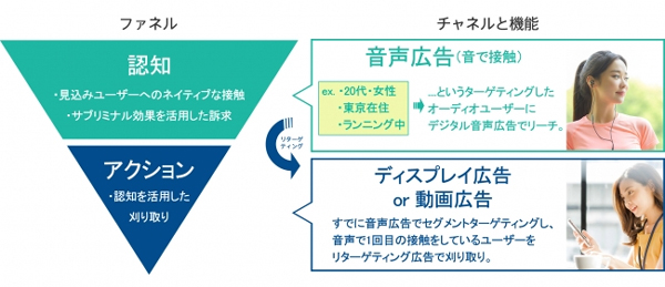 「デジタル音声広告 for リターゲティング」のイメージ