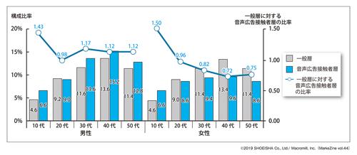 図表1 「一般層」と「音声広告接触者層」の性年代構成比率ベース:一般層(n=500)、音声広告接触者層(n=500)(タップで拡大)