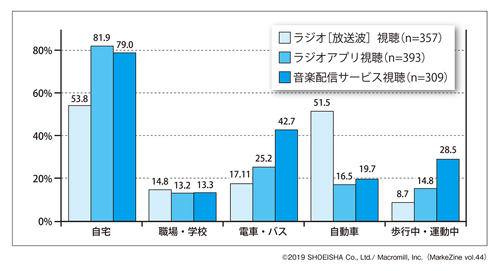 図表2 音声メディアを聴いている場所ベース:音楽広告接触者/複数回答(タップで拡大)