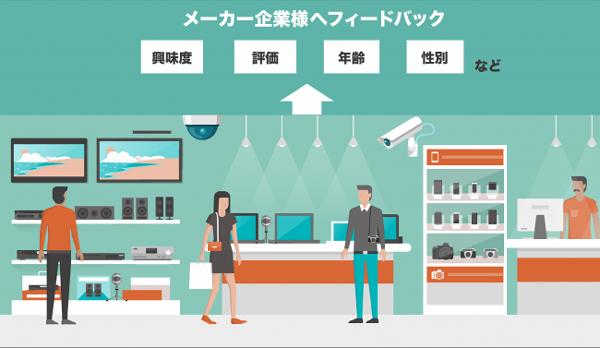 次世代型小売店舗における技術活用のイメージ