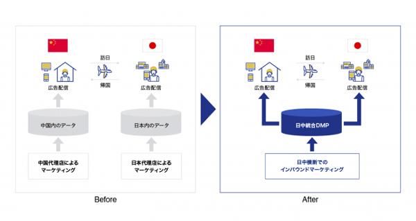 データマーケティング支援事業のイメージ