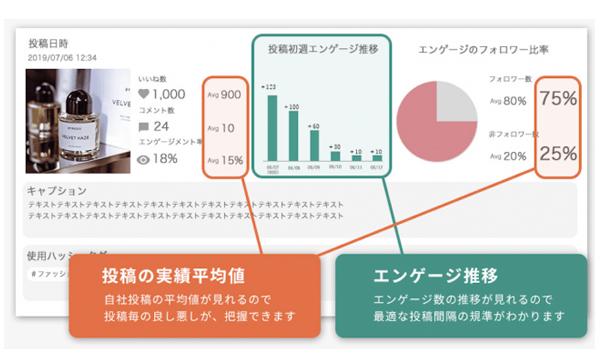 「AISIGHT」の投稿分析画面(投稿ごとの比較)