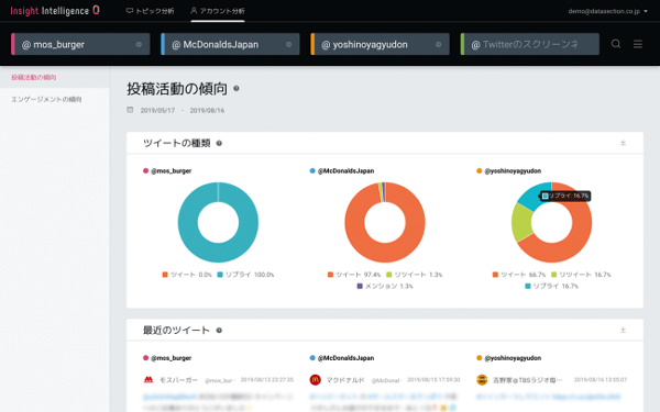 「競合Twitterアカウント分析ツール」の画面イメージ