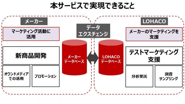 「LOHACO Insight Dive」のモデル図