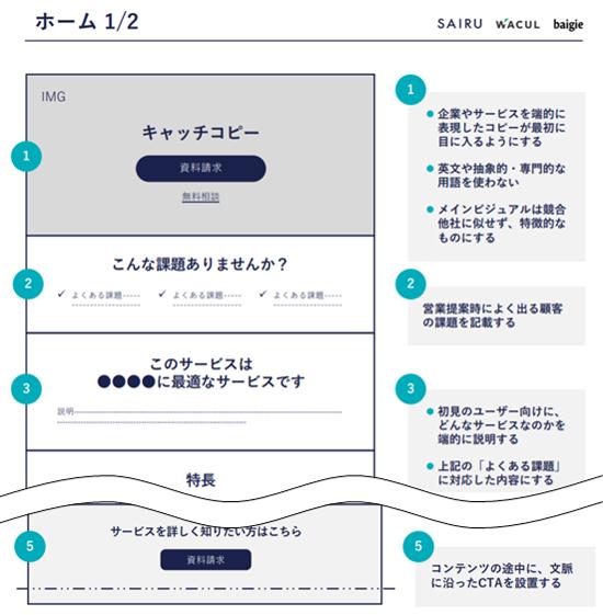 「BtoBサイトチェックリスト/ワイヤーフレーム」より抜粋