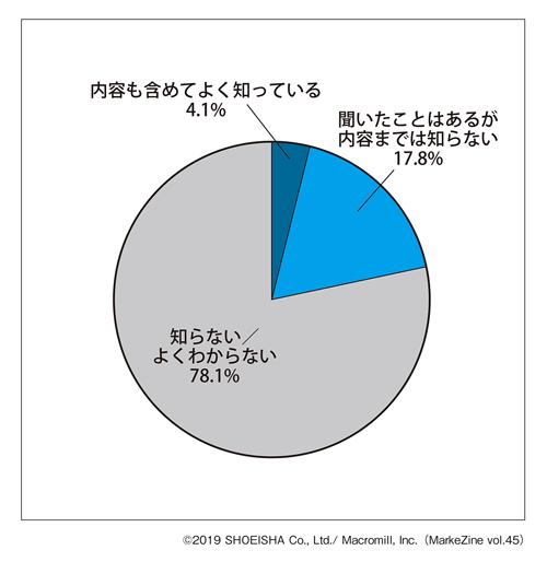 図表1 「ライブコマース」の認知・理解度ベース:全体(n=1,000)(タップで拡大)