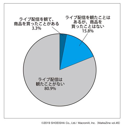 図表2 「ライブコマース」の利用状況ベース:全体(n=1,000)(タップで拡大)