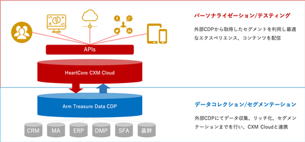 「HeartCore CXM Cloud」と「Arm Treasure Data CDP」の連携イメージ