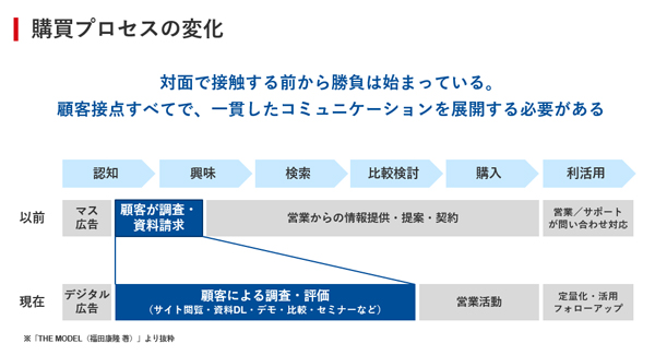 DX時代以前と以後の購買プロセスの変化(当日の投影資料より/以下同)