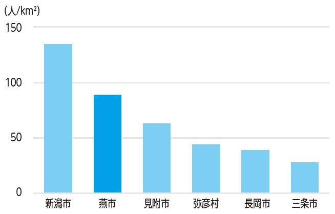 図2:子供人口密度(年少人口/km2、2015年)
