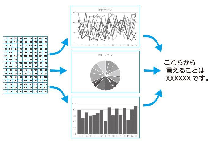 図6:レベル2 既存のデータから何かしらのパターンを読み出そうとする