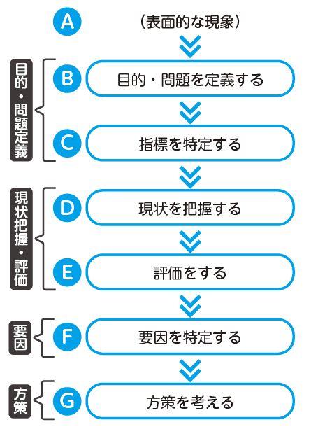 図8:データ活用のプロセス