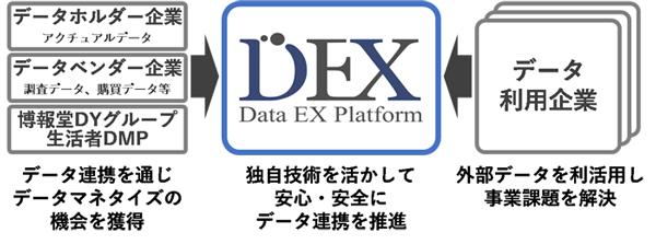 Data EX Platformの概念図