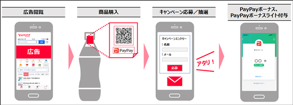 「PayPayコンシューマーギフト」のユーザー導線