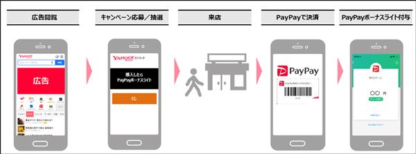 「PayPayリテールギフト」のユーザー導線