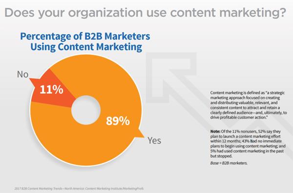 出典:2017 B2B Content Marketing Trends—North America: Content Marketing Institute/MarketingProfs