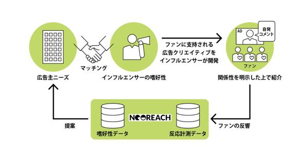 企業とインフルエンサーのマッチング例