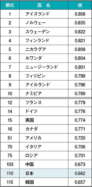 各国における男女格差を測るジェンダーギャップ指数のランキング(抜粋)