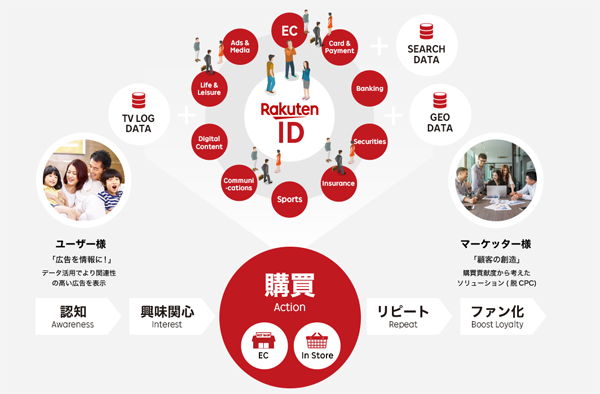 「Rakuten Marketing Platform」