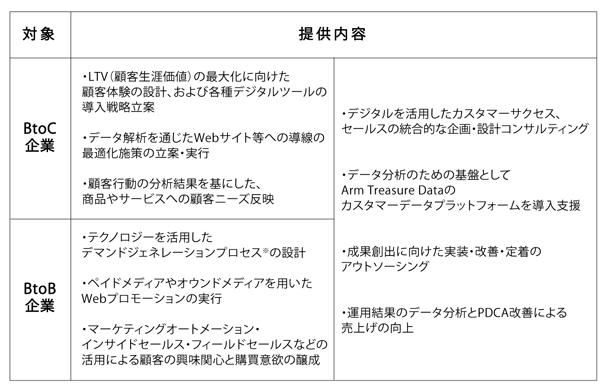 「カスタマーサクセス・プロトタイピング」サービス内容