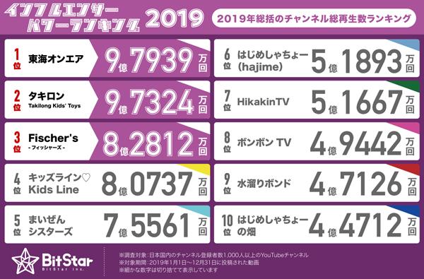 2019年のチャンネル総再生数ランキング トップ10
