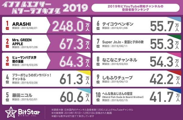 2019年の新チャンネル登録者数ランキング トップ10