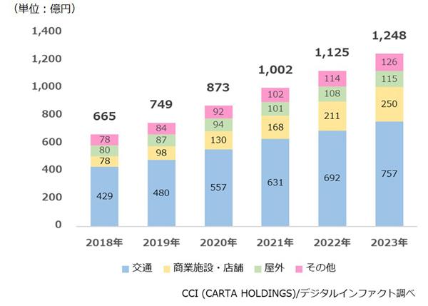 デジタルサイネージ広告市場規模推計・予測 2018~2023年