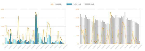 「山波」タイプであるゲームアプリAのデータ